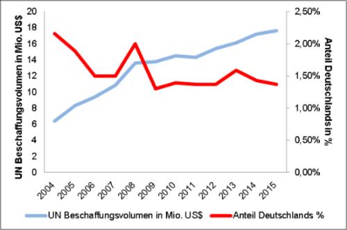 Die Entwicklung des Beschaffungsvolumens der UN im Vergleich zum deutschen Marktanteil